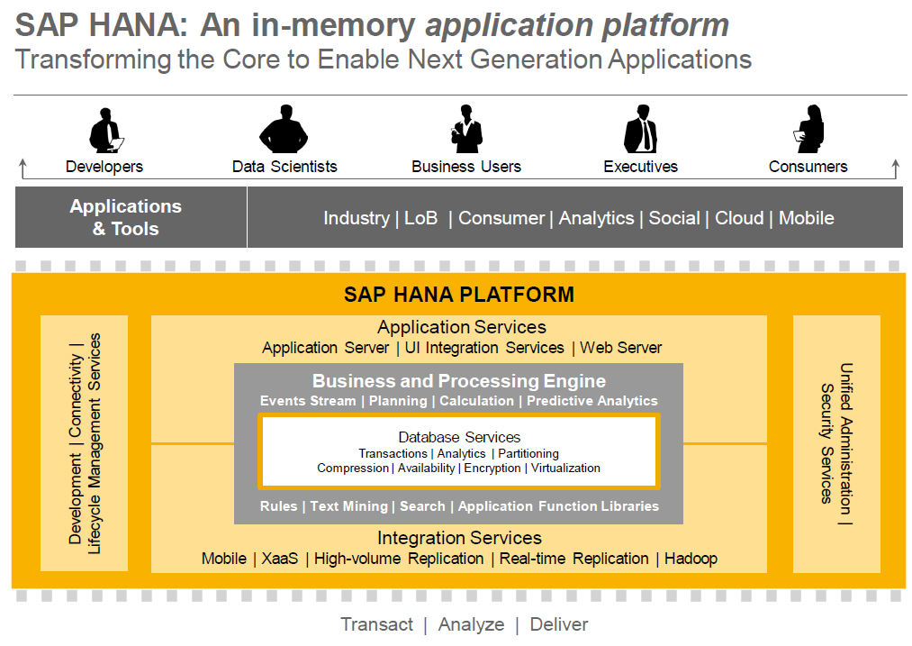 SAP HANA ARCHITEKTUR