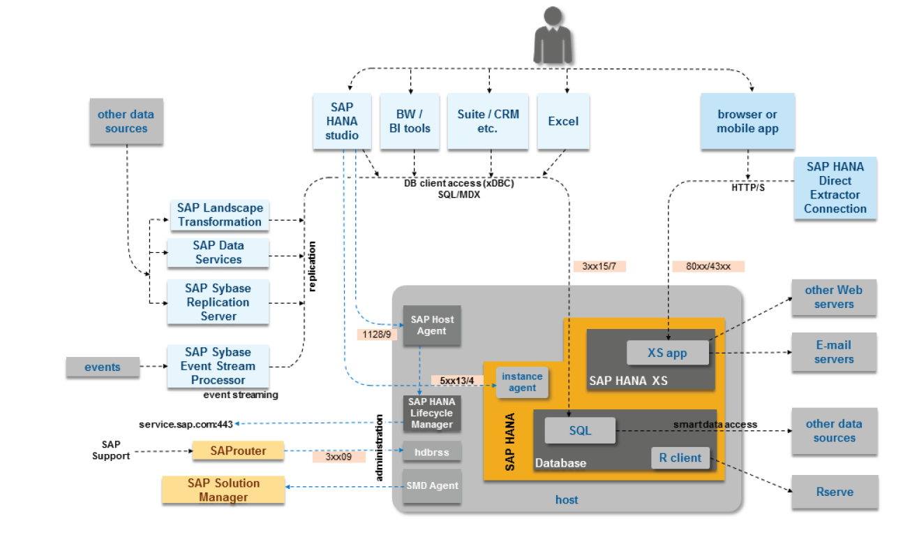 SAP HANA KT@PROFI SAP HANA SINGLE NODE
