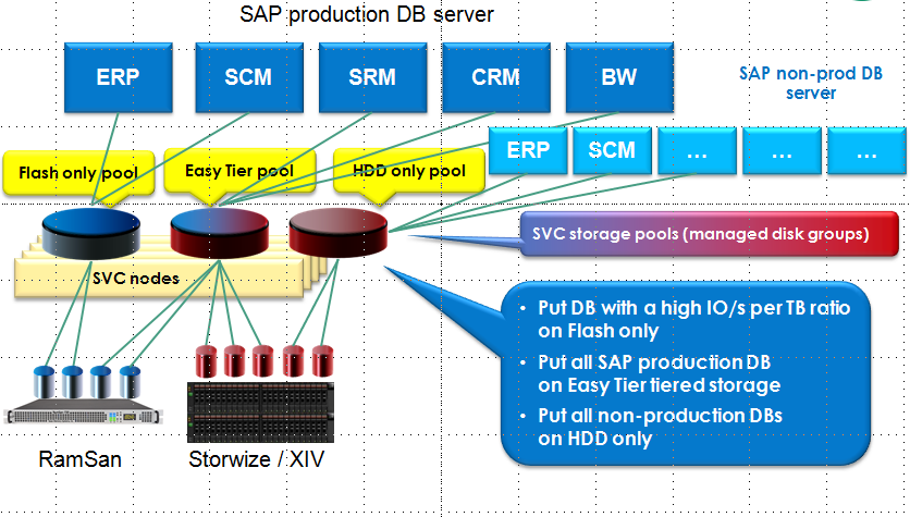 SAP HANA ALTERNATIVEN IBM FLASH SYSTEM (FRÜHER RAMSAN)