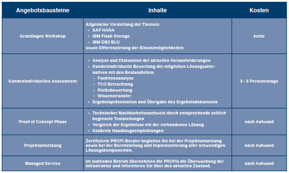 ALTERNATIVEN ZU SAP HANA ASSESSMENT