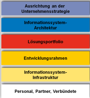 BICC = Globale Unterstützende Einheit für Fach und IT-Abteilungen BICC Funktionsbereiche 1 Mögliche Funktionsbereiche des BICC aus BI-Strategie: BI-Programmmanagement IS-Architektur Support Training