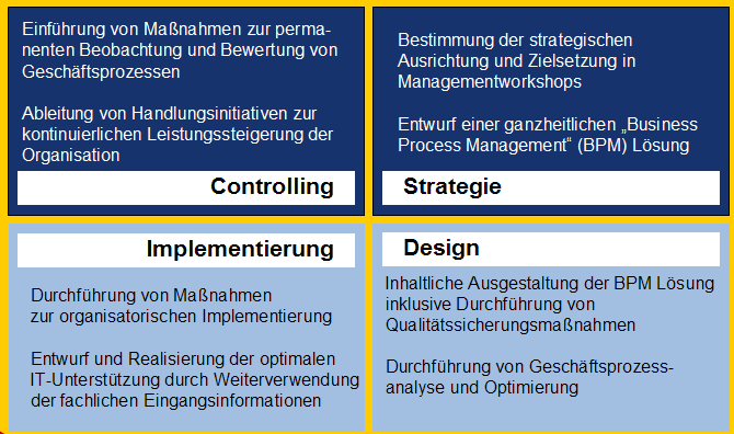 Einordnung Governance-Initiativen Information und IT-Assets IT-Governance Process-Governance BI-Governance SOA-Governance 2.