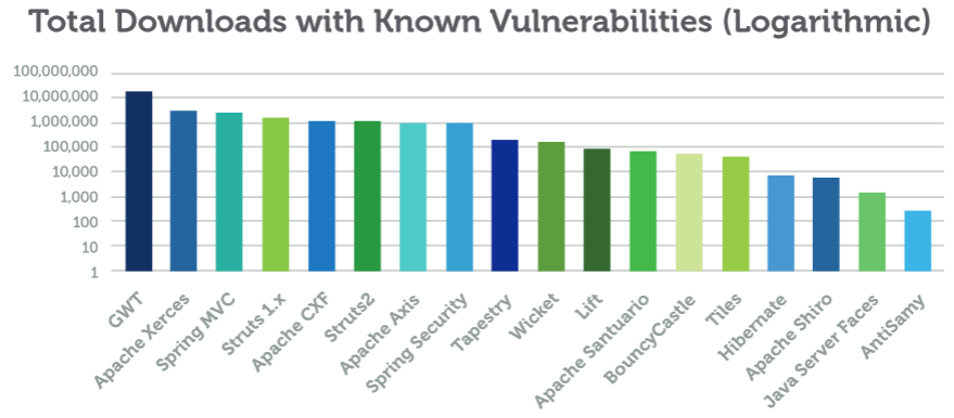 A9-Using Components with Known Vulnerabilities Der vermehrte Einsatz externer Komponenten (z.b. Frameworks, JavaScript Libraries, etc.