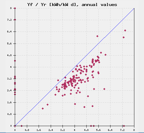 Figure 10: Final yield vs. reference yield for PV systems installed between 1983 and 1990 (Task 2) Figure 11: Final yield vs.