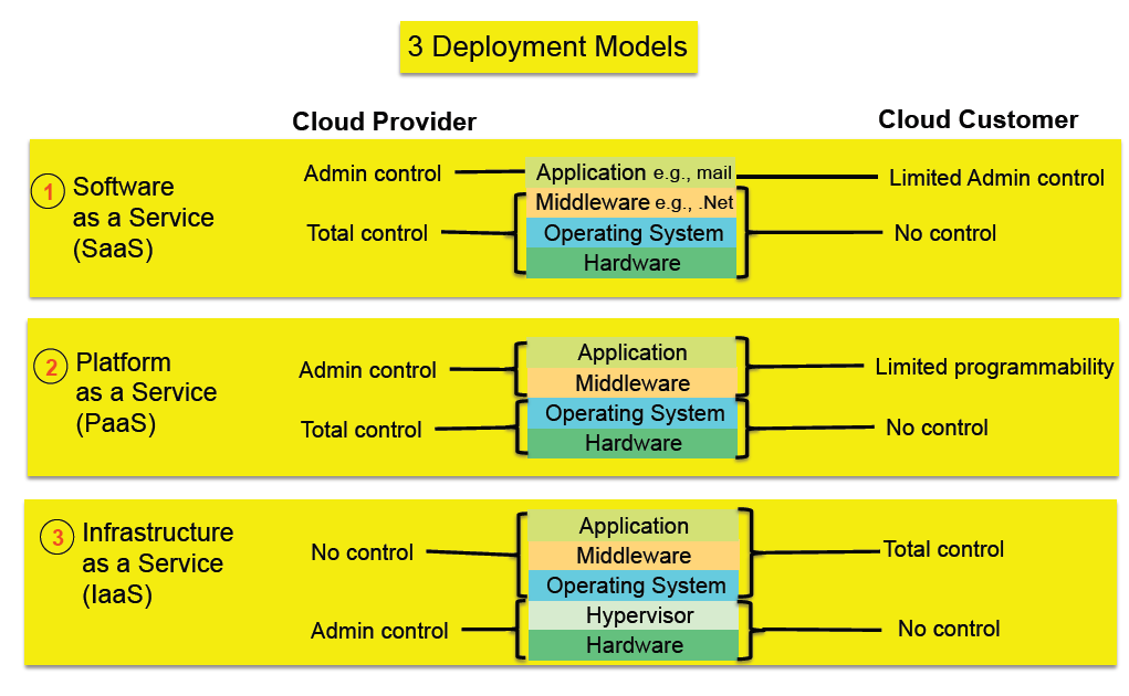 Cloud Computing? Quelle: Standards Acceleration to Jumpstart. Adoption of Cloud Computing (SAJACC).