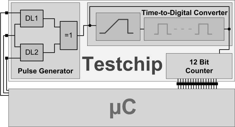 An Experimental Test Chip for TDC-based Digital Sensors resolution of 120 ps at 25 C and V DD = 3.3 V.