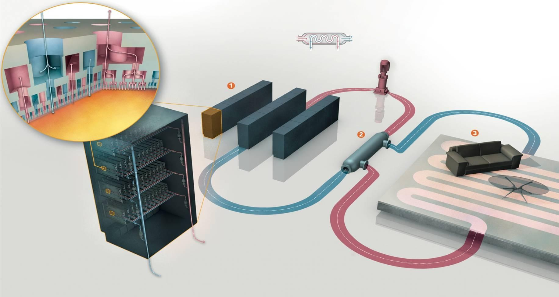 Vision des Aquasar-Projekts: The Zero-Emission-Datacenter 65