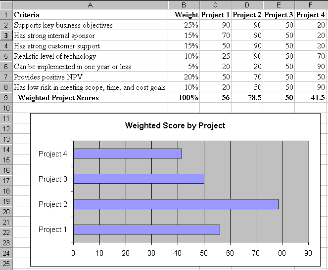 Vergleich mehrerer Projekte (a): Sample Weighted Scoring Model for