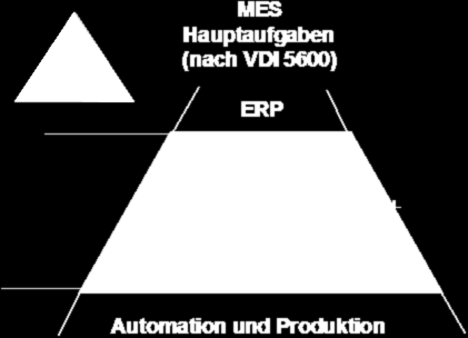 Funktionen MES-Systeme Quelle: http://wiki.zimt.