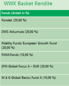 FundA 13,4 % DJE Dividende & Substanz 11,9 % FMM Fonds 10,7 % Fidelity European Growth 7,3 % Fondak ab sofort WWK Investment S. A.