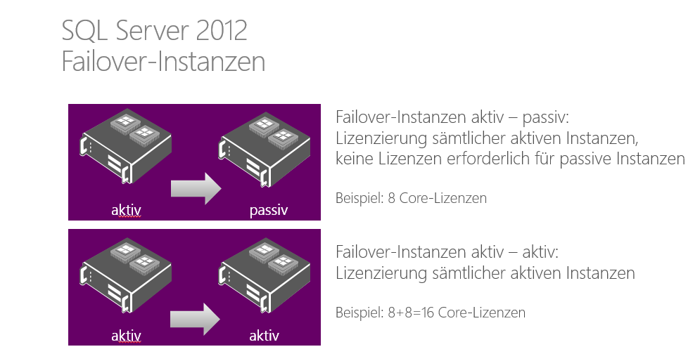 Alle Editionen von SQL Server 2012 beinhalten Features für Hochverfügbarkeit. Zu den so genannten Failover-Funktionen gehören Backup Log-Shipping, Database Mirroring und Failover-Clustering.