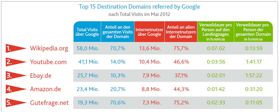 Google listet Videos in DE so oft, dass 47%