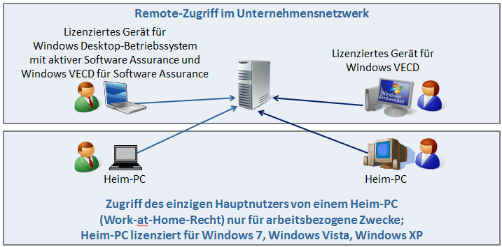 BitLocker To Go AppLocker Search Federation Direct Access (erfordert Windows Server 2008 R2) Branch Cache (erfordert Windows Server 2008 R2) Subsystem für Unix-basierte Anwendungen