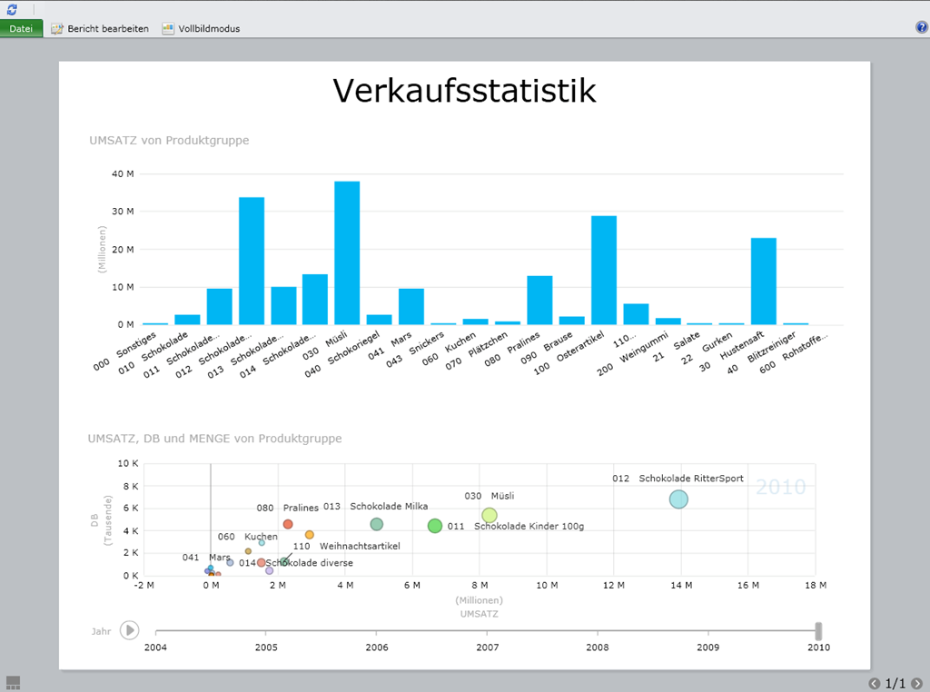 Analytics und Business Intelligence
