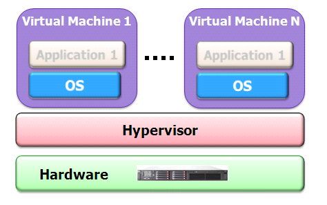 OPENTOUCH SUITE FOR MLE VMware vsphere Dienste Gast oder virtuelle Maschine (VM) o VMware High Availability Betriebssystem- oder Hardwareausfall des Hosts wird durch automatisches Verschieben der