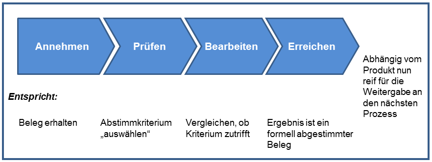 Michael Ewertz Ressourcen optimal nutzen [Cürten, Follmann 2004, S.