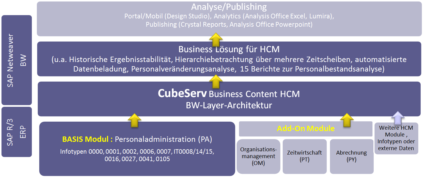 CubeServ HR-Analytics leicht gemacht HR Analytics Out-of-the-Box -Best Practise