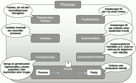 WSBPEL WS-BPEL Die Web Service Business Process Execution Language ist ein Prozessstandard (siehe EBusiness Standards).