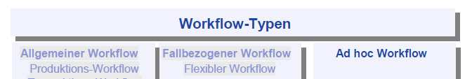 Begriff des Workflows Typen von Workflows