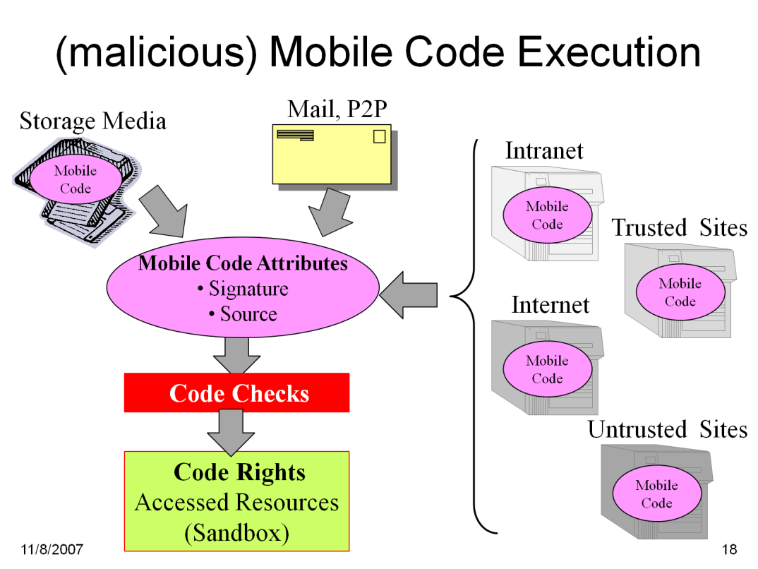 Mobile Code is provided from various sources and transported by various channels (storage media, e-mail, peer-to-peer communication, file transfer, web access).