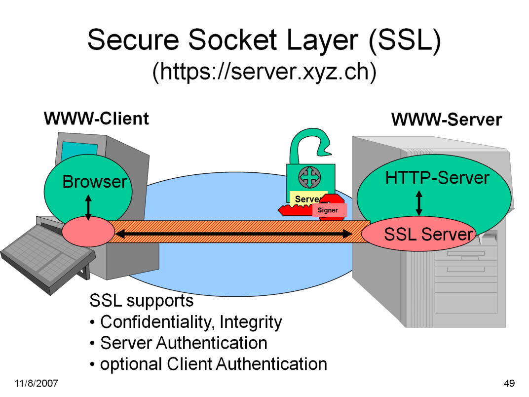An SSL session is initiated as follows: On the client (browser) the user requests a document with a special URL that commences https: instead of http:, either by typing it into the URL input field,