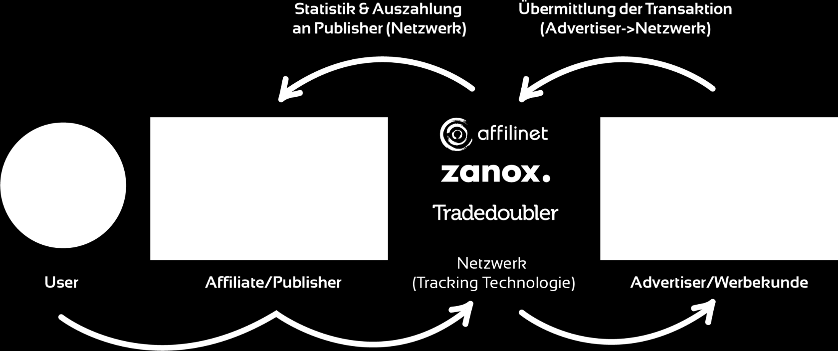 Affiliate-Marketing kurz erklärt Affiliate-Marketing ist eine internetbasierte Vertriebslösung, bei der zumeist ein kommerzieller Anbieter (Advertiser/Werbekunde) seine Vertriebspartner