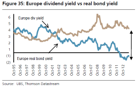 Figure 6: 12m forward P/E Source: Bloomberg, November 2013 Interestingly compared to bond yields equities do appear attractive (Figure 7) whether we look at earnings yields (inverse of the price