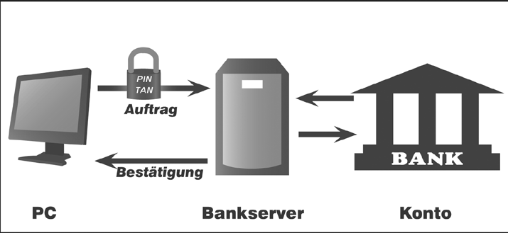 So funktioniert Online-Banking 4.