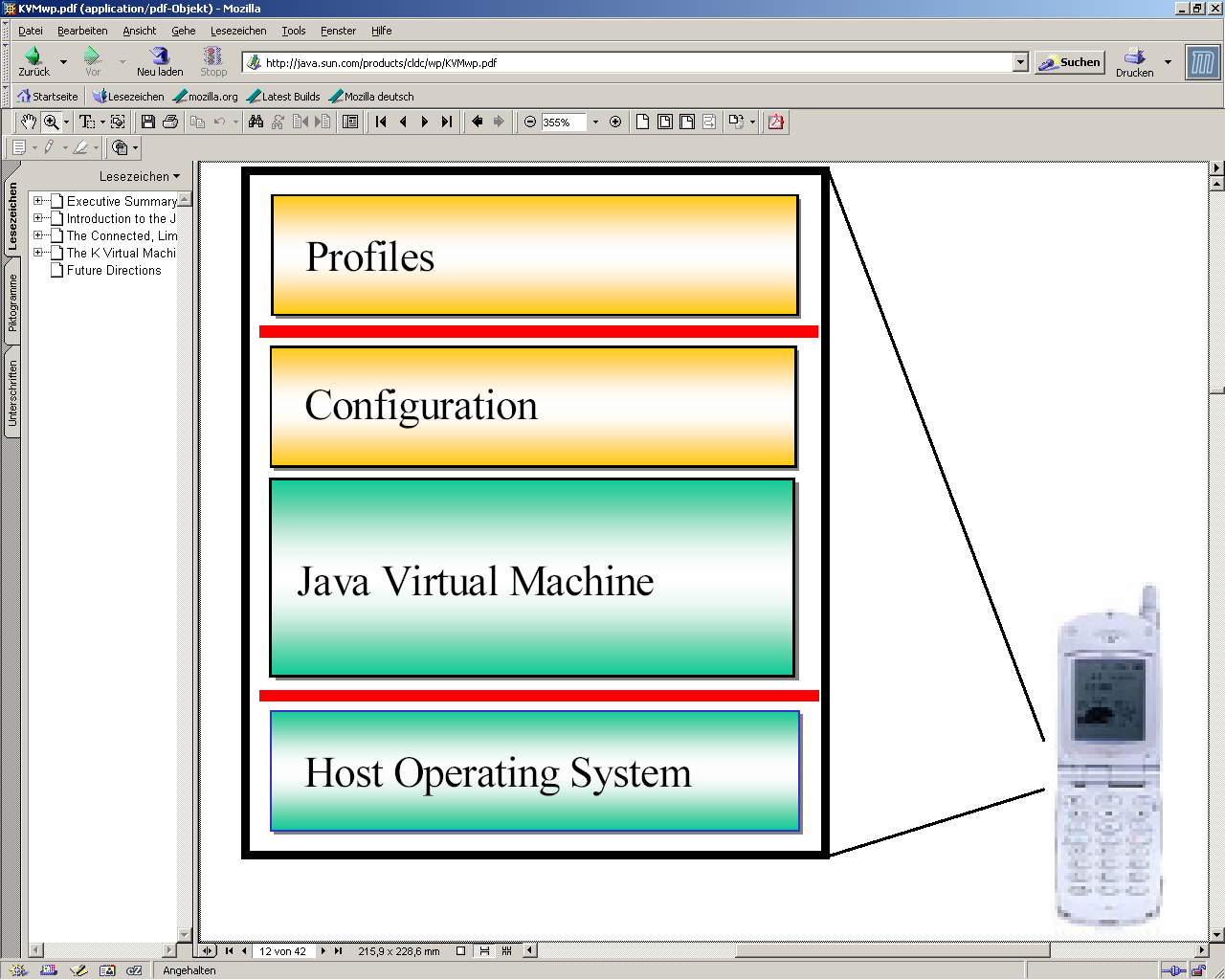 Java Virtual Machine: implementation of a Java VM, customized for a particular device s host OS and supports a particular J2ME configuration.