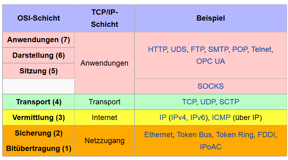 TCP/IP - OSI Referenzmodell OSI: Open Systems