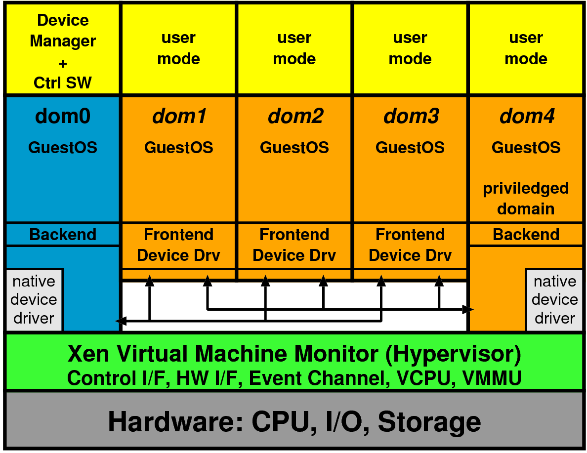 Xen 3.0 Architecture Control Interface nur über dom0: create, destroy, manage u. a.