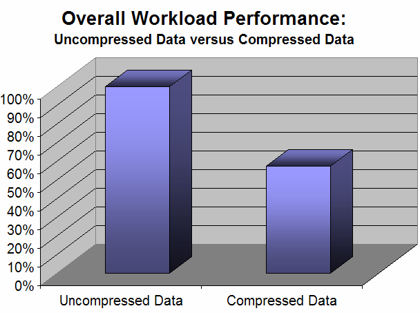 DB2 9 Performance & Compression Example 42% Faster Compression Arten: V8.