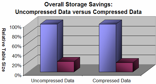 DB2 9 Compression Example 79% Smaller 78% Smaller 81% Smaller 81%