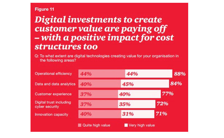 86% of CEOs realize they need to champion the use of digital technologies for their enterprises digital investments to succeed.