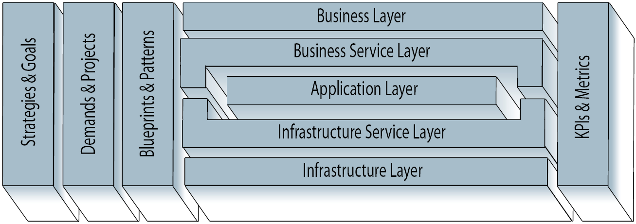 different, but mostly range from infrastructure to business or strategic aspects. Figure 1 shows the different layers and crossfunctions of an holistic EA management approach according to [MBLS08].