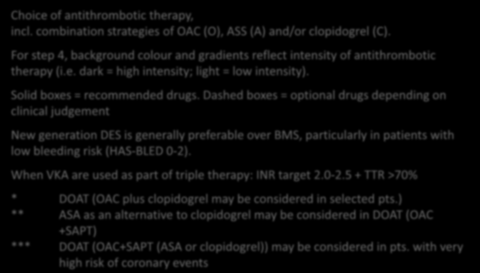 Lip GYP et al., EHJ 2014; doi:10.1093/eurheartj/ehu298; published online 25-Aug-2014 AF and PCI/MI Choice of antithrombotic therapy Choice of antithrombotic therapy, incl.