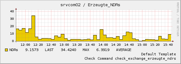 Exchange Monitoring Nagios Konfig Option B
