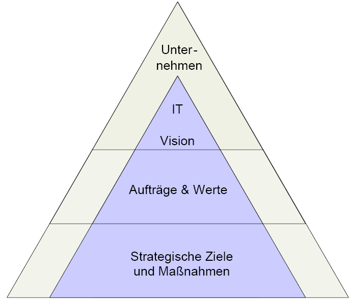 IT-Strategie IT-Strategie als