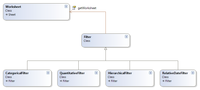 Class Diagram Worksheet Class (Filtering) These methods are on the Worksheet class, but are listed here for convenience.