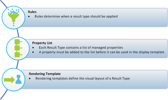 Result Display Framework Rule Engine Definition of Result Types Property List Display Templates Visual Layout, HTML / JS Inheritance Hierarchy SSA, Site Collection, Web Result Type