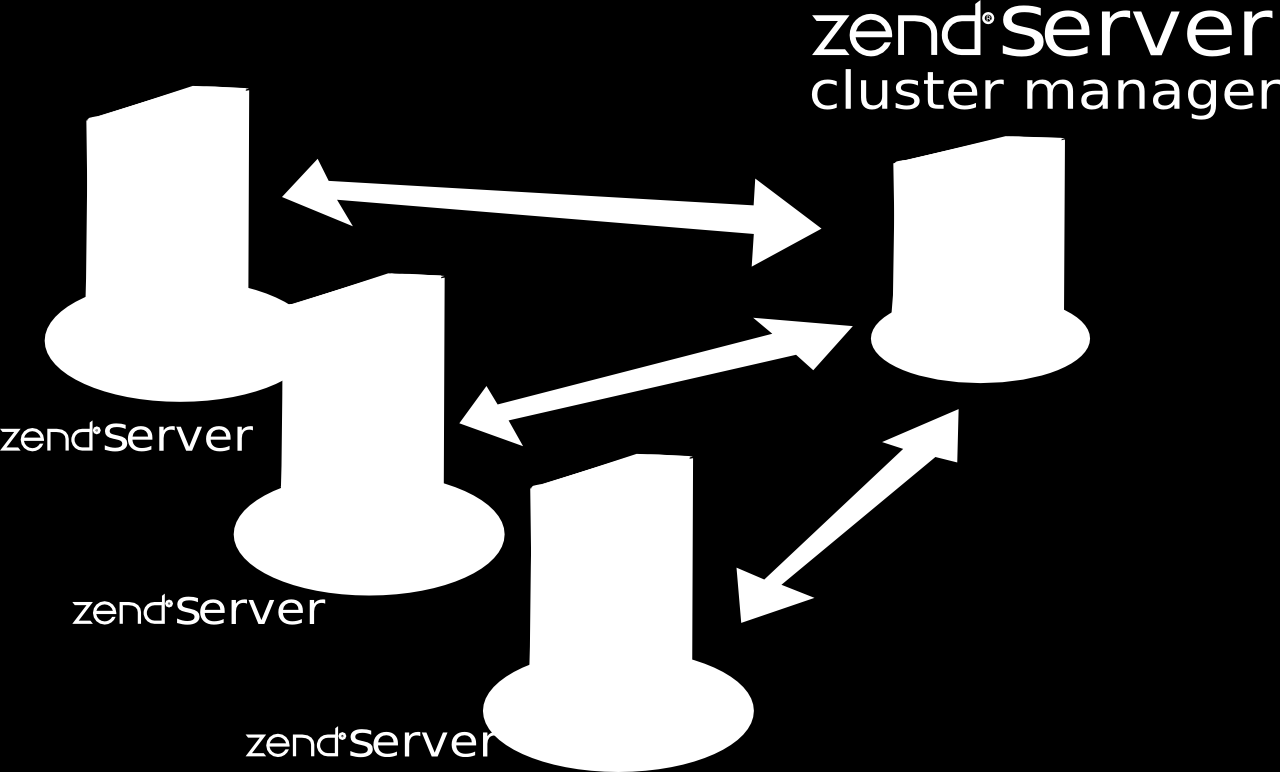 Was ist Zend Server Cluster Manager?