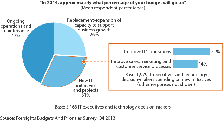 CIOs Must Better Align Spending In The Age Of The Customer