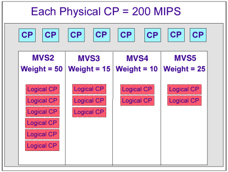 LPAR weights are used to control the distribution of shared CPs between LPs. LPAR weights determine the guaranteed (minimum) amount of physical CP resource an LP should receive (if needed).