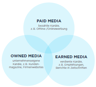 Studie Converged Media: wie Paid, Owned und Earned zusammenwachsen (II) Management Summary (I) Paid und Owned wachsen aus Verbrauchersicht ganz klar zusammen.