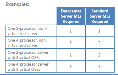 Determining the Number of Licenses Needed Server MLs are required for managed devices that run server Operating System Environments (OSEs).