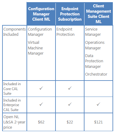Licensing Managed Clients Client Management Licenses (MLs) are required for managed devices that run non-server OSEs.