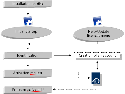 English Installation Guide Activation is an interactive process during which you send your license information to the 4D SAS client database.