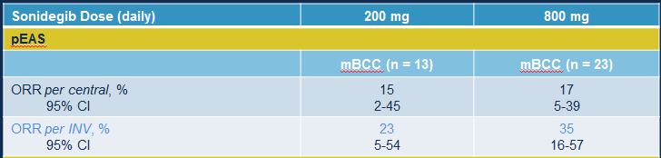 Overall Response Rate LaBCC (peas) per central review mbcc (peas) per central review CI, confidence