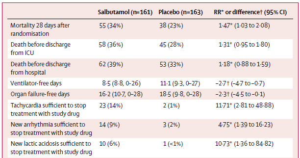 BALT II: Unerwünschte Effekte Fang-Gao Smith et al, Lancet 2012 Effect of intravenous b-2 agonist treatment