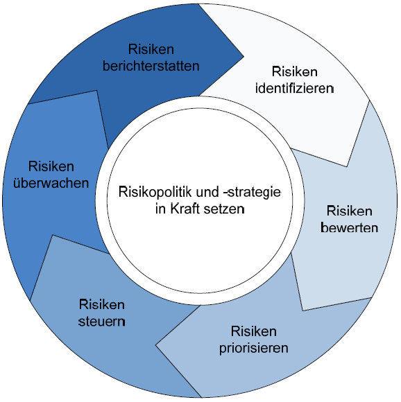 14 Risikomanagementprozess in der Supply Chain (nach ISO 31000 Risikomanagement Richtlinien) Prozesse des Risikomanagements: 1.
